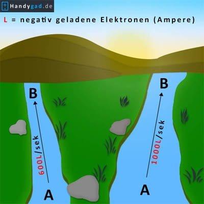 Strom anhand eines Flusses erklärt