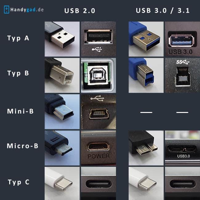 USB Typen