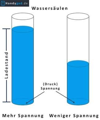 Spannung anhand einer Wassersäule erklärt