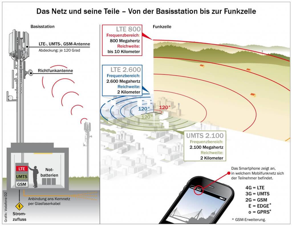 LTE Frequenzen/Reichweite