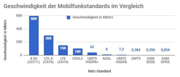 Geschwindigkeiten der Netzstandards im Vergleich