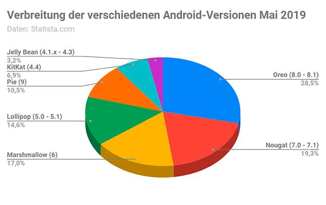 Weltweite Marktanteile von Android (1 - 7. Mai 2019)