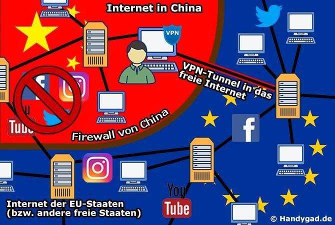 Mit einem VPN-Tunnel Zensur umgehen