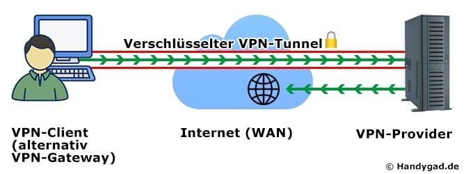 VPN Funktionsweise