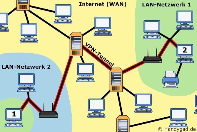Mit VPN zwei LANs miteinander verbinden