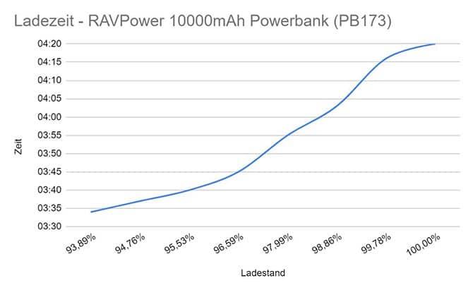 RAVPower 10000mAh Powerbank PB173 Ladezeit